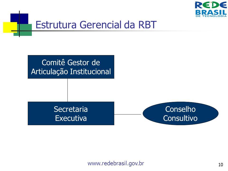 www.redebrasil.gov.br 10 Estrutura Gerencial da RBT Comitê Gestor de Articulação Institucional Secretaria Executiva Conselho Consultivo