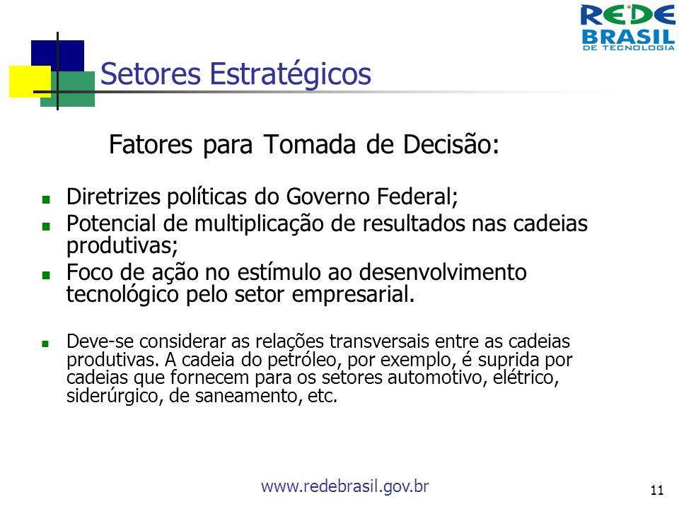 www.redebrasil.gov.br 11 Setores Estratégicos Fatores para Tomada de Decisão: Diretrizes políticas do Governo Federal; Potencial de multiplicação de r
