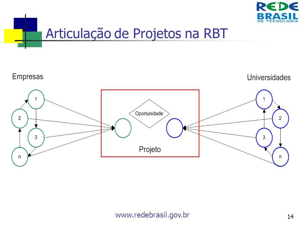 www.redebrasil.gov.br 14 Articulação de Projetos na RBT
