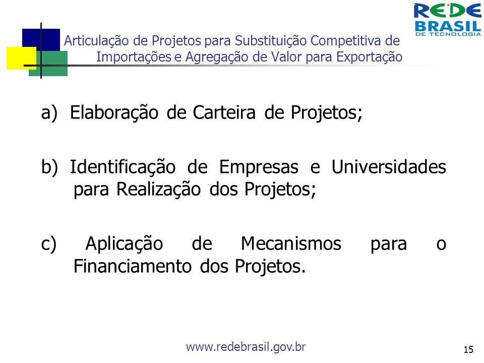 www.redebrasil.gov.br 15 Articulação de Projetos para Substituição Competitiva de Importações e Agregação de Valor para Exportação a) Elaboração de Ca