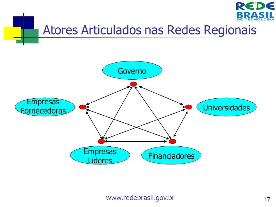 www.redebrasil.gov.br 17 Atores Articulados nas Redes Regionais