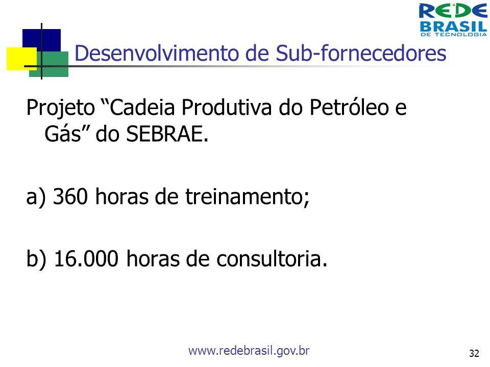 www.redebrasil.gov.br 32 Desenvolvimento de Sub-fornecedores Projeto Cadeia Produtiva do Petróleo e Gás do SEBRAE. a) 360 horas de treinamento; b) 16.