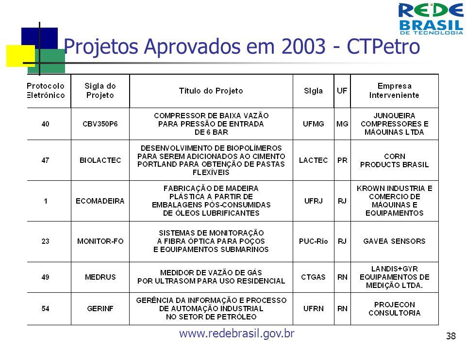 www.redebrasil.gov.br 38 Projetos Aprovados em 2003 - CTPetro