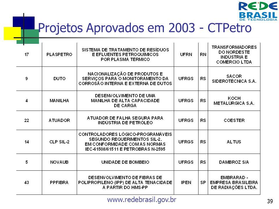 www.redebrasil.gov.br 39 Projetos Aprovados em 2003 - CTPetro