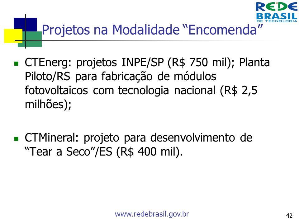 www.redebrasil.gov.br 42 Projetos na Modalidade Encomenda CTEnerg: projetos INPE/SP (R$ 750 mil); Planta Piloto/RS para fabricação de módulos fotovolt