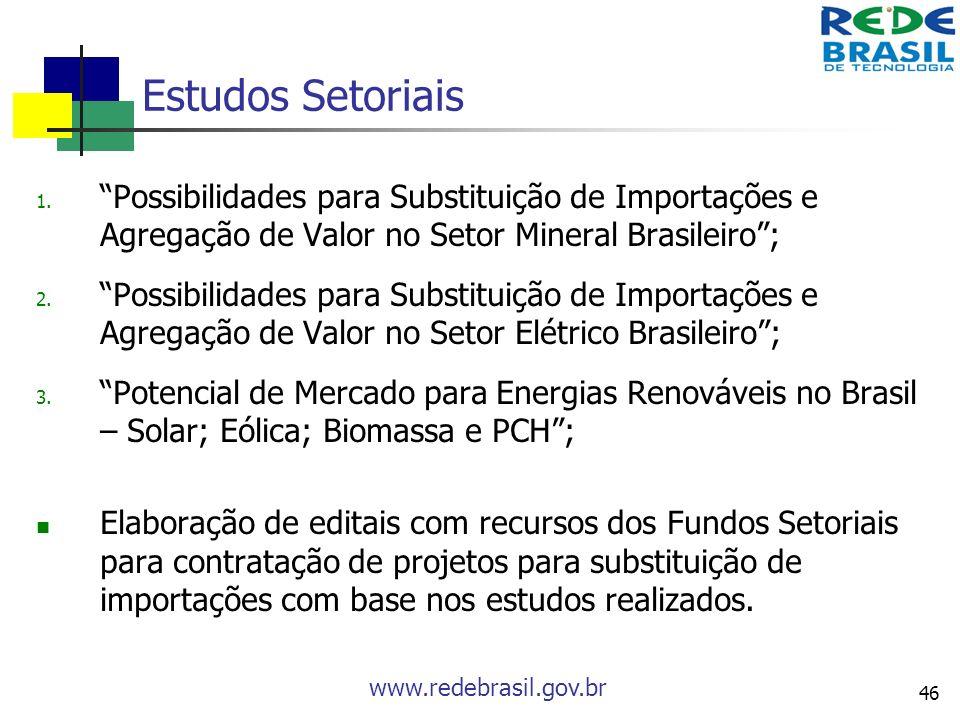 www.redebrasil.gov.br 46 Estudos Setoriais 1. Possibilidades para Substituição de Importações e Agregação de Valor no Setor Mineral Brasileiro; 2. Pos