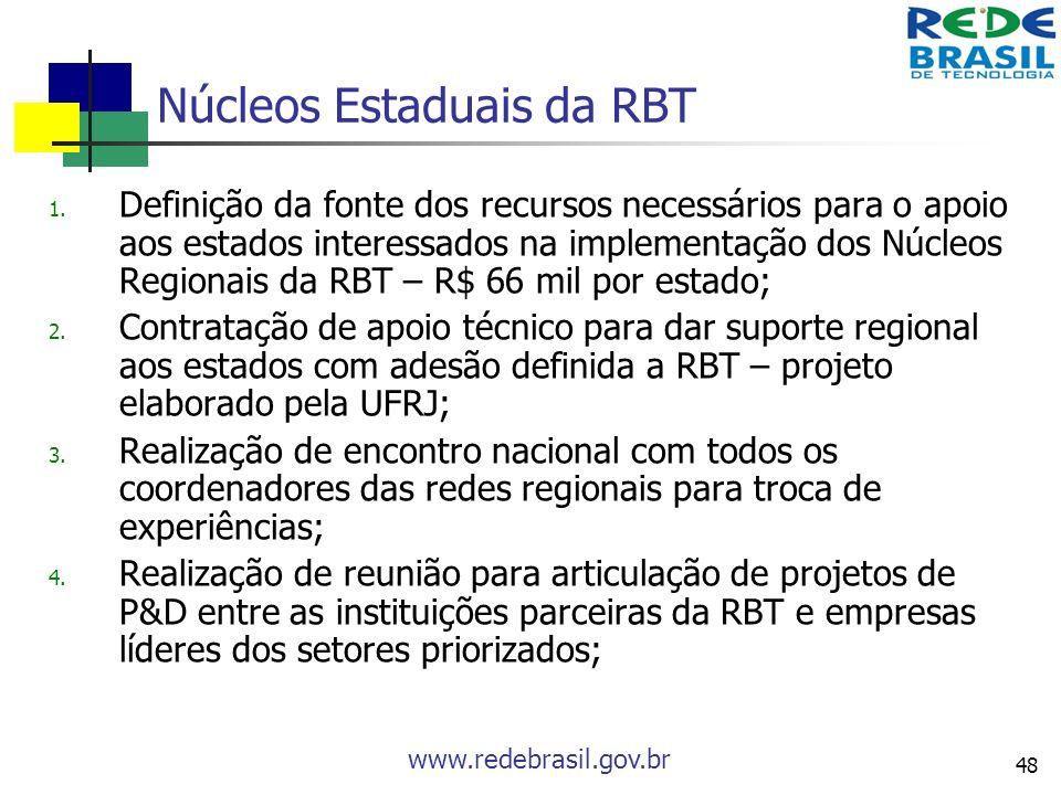 www.redebrasil.gov.br 48 Núcleos Estaduais da RBT 1. Definição da fonte dos recursos necessários para o apoio aos estados interessados na implementaçã