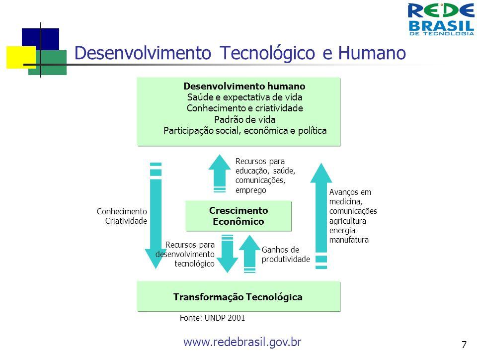 www.redebrasil.gov.br 7 Desenvolvimento Tecnológico e Humano Conhecimento Criatividade Desenvolvimento humano Saúde e expectativa de vida Conhecimento