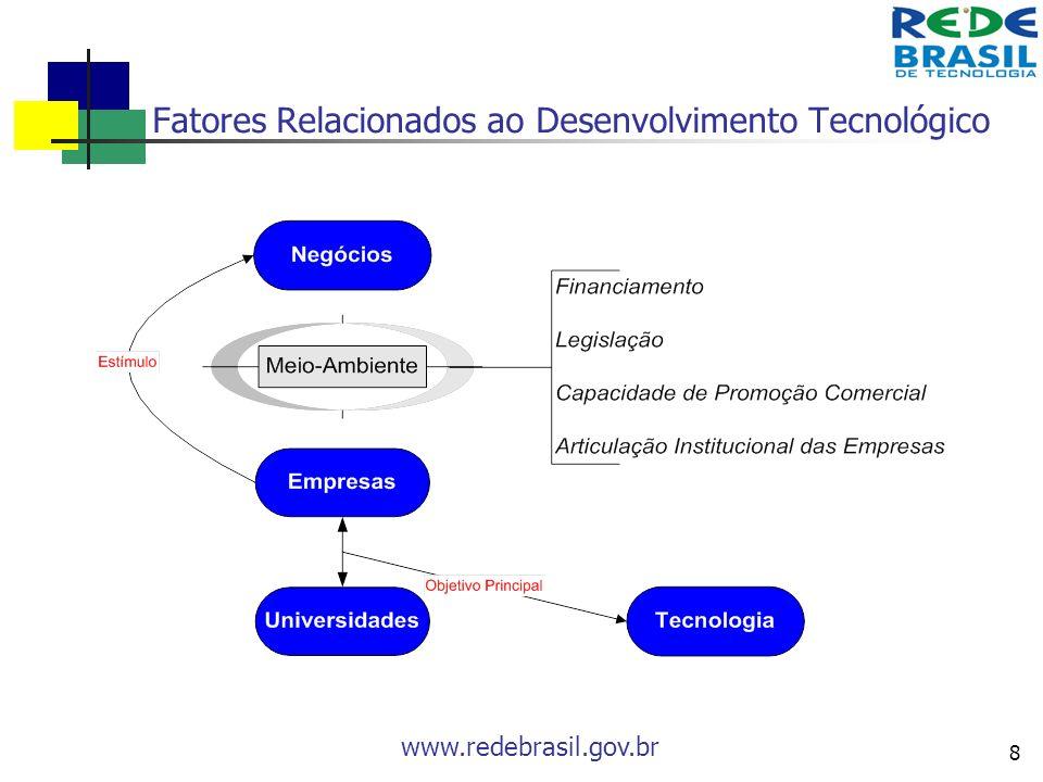 www.redebrasil.gov.br 8 Fatores Relacionados ao Desenvolvimento Tecnológico
