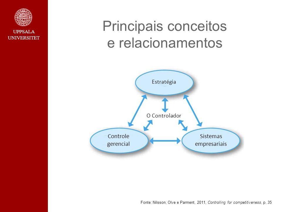 UPPSALA UNIVERSITET Principais conceitos e relacionamentos Fonte: Nilsson, Olve e Parment, 2011, Controlling for competitiveness, p. 35 Estratégia O C