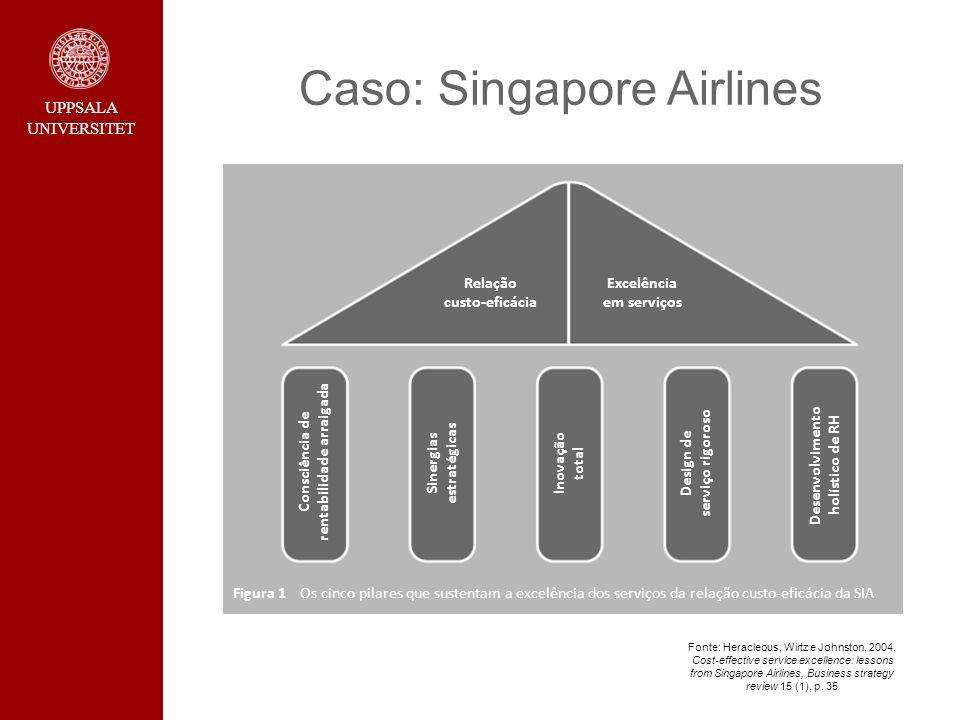 UPPSALA UNIVERSITET Caso: Singapore Airlines Relação custo-eficácia Excelência em serviços Consciência de rentabilidade arraigada Sinergias estratégic