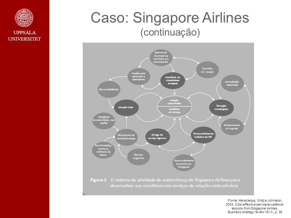 UPPSALA UNIVERSITET Caso: Singapore Airlines (continuação) Sistema de recompensa com base em desempenho Pressão entre pares para o desempenho Conceito