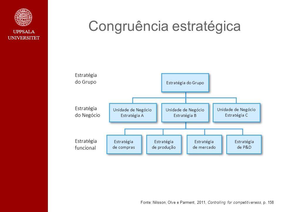 UPPSALA UNIVERSITET Congruência estratégica Fonte: Nilsson, Olve e Parment, 2011, Controlling for competitiveness, p. 158 Estratégia do Grupo Estratég