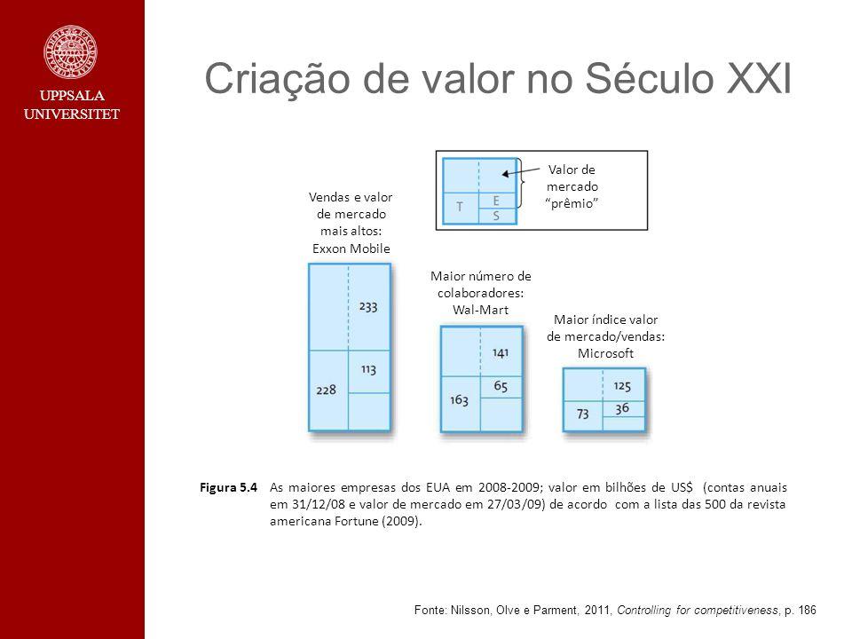 UPPSALA UNIVERSITET Criação de valor no Século XXI Fonte: Nilsson, Olve e Parment, 2011, Controlling for competitiveness, p. 186 Figura 5.4As maiores