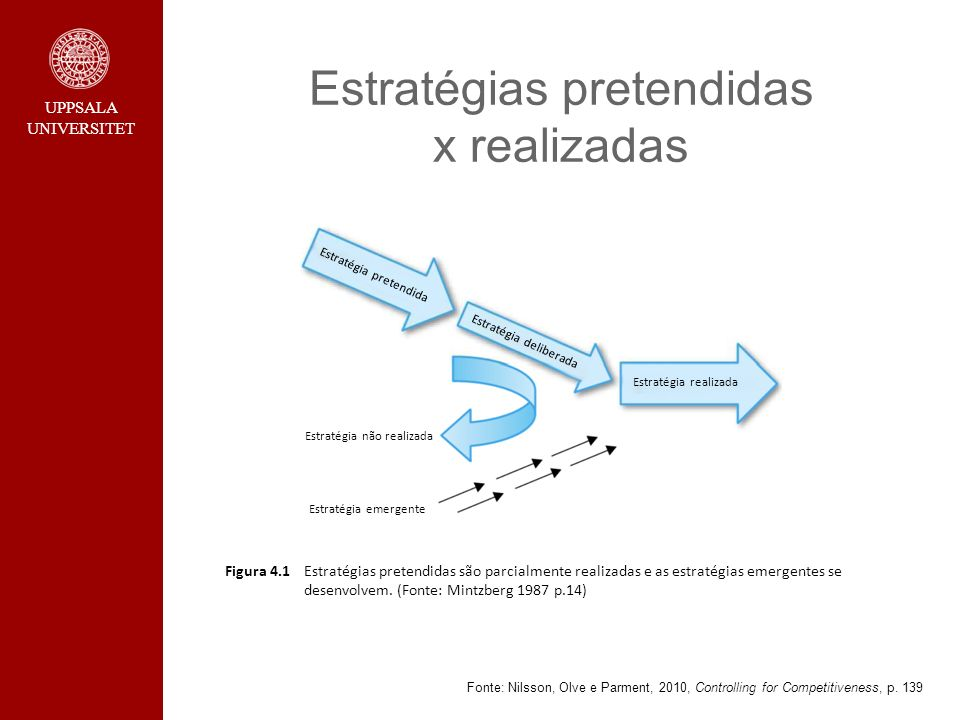 UPPSALA UNIVERSITET Estratégias pretendidas x realizadas Fonte: Nilsson, Olve e Parment, 2010, Controlling for Competitiveness, p. 139 Figura 4.1Estra