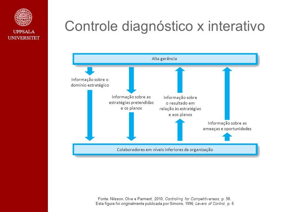 UPPSALA UNIVERSITET Controle diagnóstico x interativo Fonte: Nilsson, Olve e Parment, 2010, Controlling for Competitiveness, p. 58. Esta figura foi or