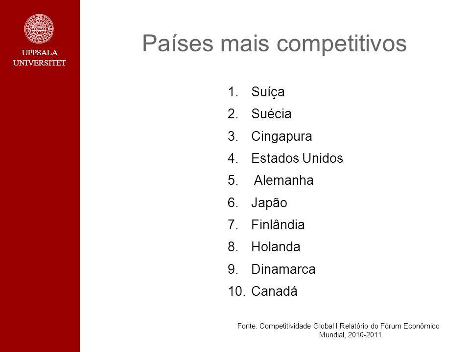 UPPSALA UNIVERSITET Países mais competitivos 1.Suíça 2.Suécia 3.Cingapura 4.Estados Unidos 5. Alemanha 6.Japão 7.Finlândia 8.Holanda 9.Dinamarca 10.Ca