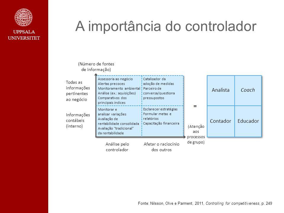 UPPSALA UNIVERSITET A importância do controlador Fonte: Nilsson, Olve e Parment, 2011, Controlling for competitiveness, p. 249 (Número de fontes de in
