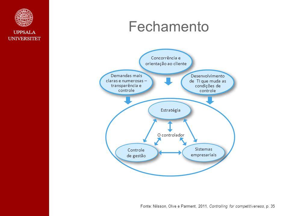 UPPSALA UNIVERSITET Fechamento Fonte: Nilsson, Olve e Parment, 2011, Controlling for competitiveness, p. 35 Concorrência e orientação ao cliente Deman