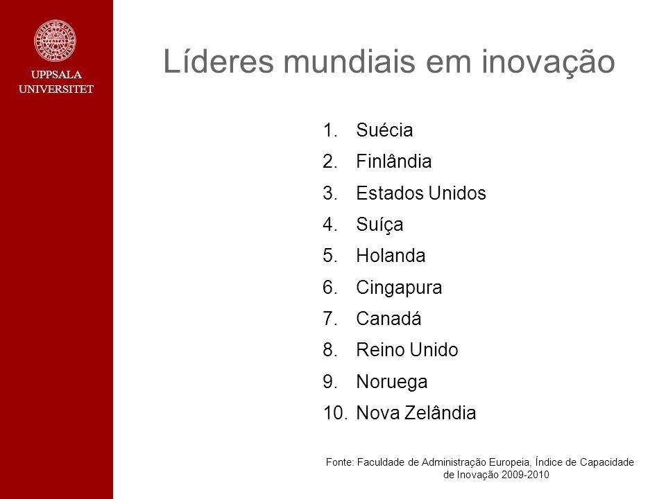 UPPSALA UNIVERSITET Líderes mundiais em inovação 1.Suécia 2.Finlândia 3.Estados Unidos 4.Suíça 5.Holanda 6.Cingapura 7.Canadá 8.Reino Unido 9.Noruega