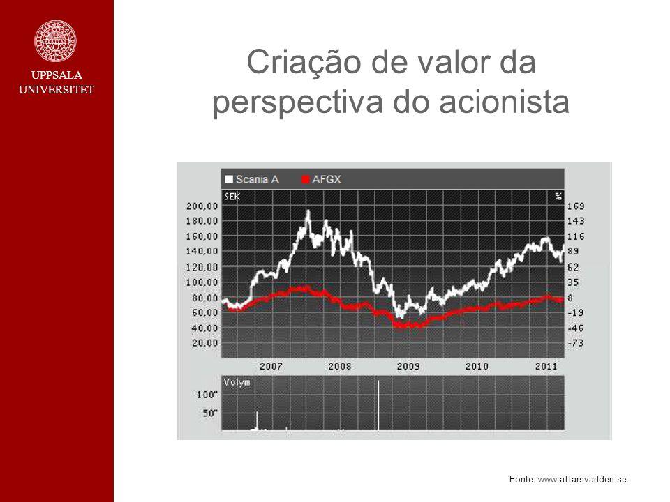 UPPSALA UNIVERSITET Criação de valor da perspectiva do acionista Fonte: www.affarsvarlden.se
