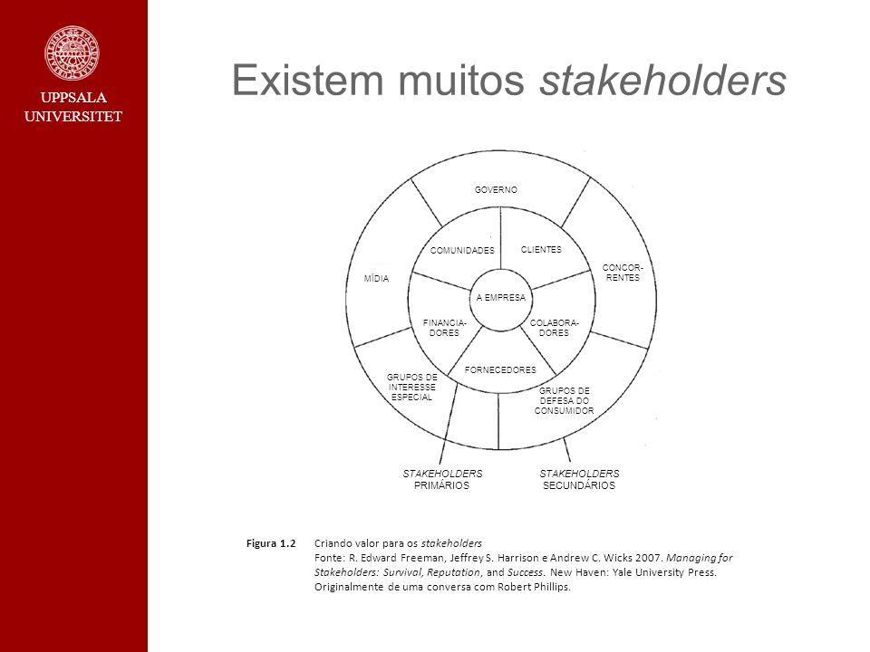 UPPSALA UNIVERSITET Existem muitos stakeholders Figura 1.2 Criando valor para os stakeholders Fonte: R. Edward Freeman, Jeffrey S. Harrison e Andrew C