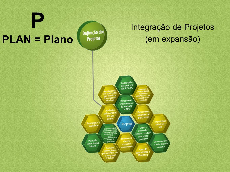 Integração de Projetos (em expansão) P PLAN = Plano