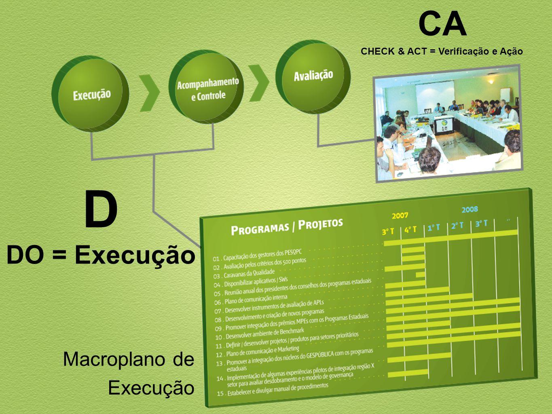 D DO = Execução Macroplano de Execução CA CHECK & ACT = Verificação e Ação