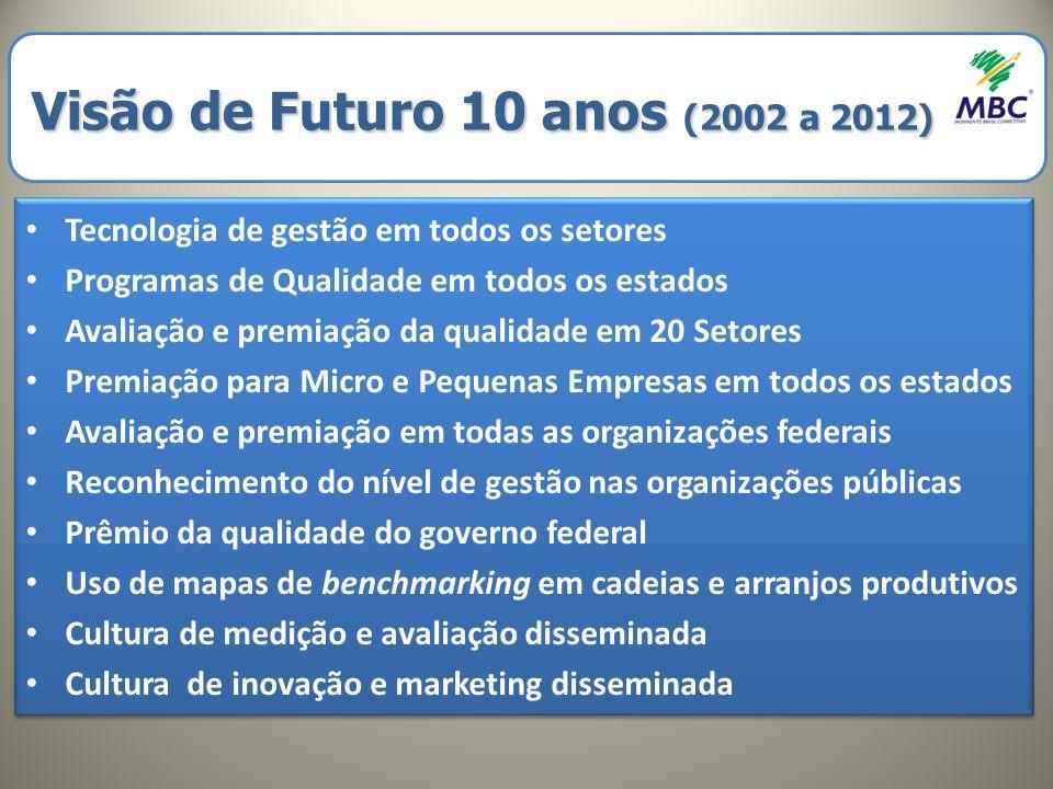 Programas Estaduais de Qualidade Cenário 2008 Programa Inativo Programa Ativo Em (re)estruturação 34