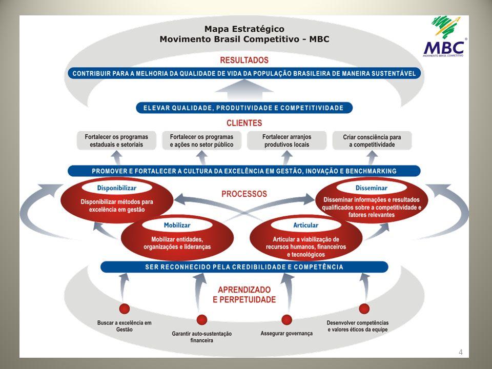 PROGRAMAS Benchmarking Grupo de projetos e processos com o objetivo de avaliar o desempenho da competitividade nacional Gestão Grupo de projetos e processos com o objetivo de contribuir para a melhoria da competitividade do setor privado.