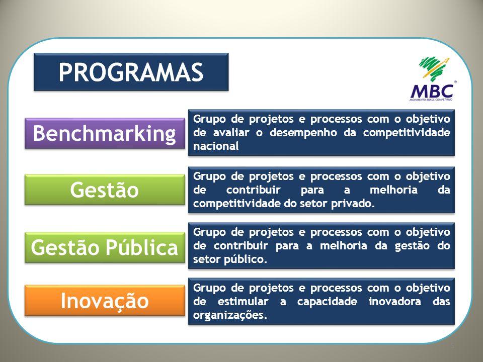 Benchmarking Gestão Gestão Pública Inovação World Economic Forum Indicador de Competitividade dos Estados Digital Leaders Forum/CEO Forum Prêmio Nacional de Gestão Escolar Programas Estaduais e Setoriais de Q,P&C Prêmio MPE Brasil Líder - Novo Sul (Piloto) Congresso Brasil Competitivo Modernização da Gestão Pública Prêmio Prefeito Inovador Agenda Nacional de Gestão Pública Prêmio Mercosul C&T Prêmio Nacional de Gestão da Inovação Mobilização Empresarial para Inovação 2º Innovation Summit Brazil/USA Congresso Nacional de Biodiesel 6