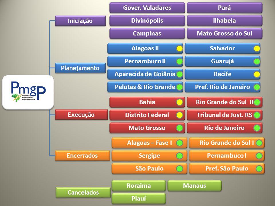 Benchmarking Gestão Inovação Indicador de Competitividade dos Estados Programas Estaduais e Setoriais de Q,P&C Prêmio MPE Brasil Prêmio Mercosul C&T Prêmio Nacional de Gestão da Inovação 38