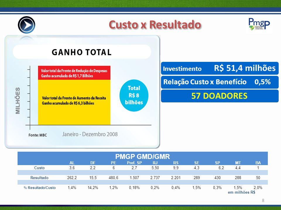 Aumento da Receita em R$ 800 milhões Redução de Despesas em R$ 380 milhões Segurança Pública GMD: R$ 837,7 milhões (+121%) GMR: R$ 1,9 bilhões (+ R$ 1 Bi) Frentes/Metas:Resultados: Ganho de Qualidade/Produtividade: 1.5% queda homicídio doloso 2.10% queda roubo de veículos (influencia no valor do seguro) 3.Criação de ferramenta de sistema para acompanhamento online de indicadores de criminalidade 4.Ranking de Metas: Policiais serão premiados em até R$ 1.500,00/ano em se atingindo metas Governo do Rio de Janeiro (execução) 19