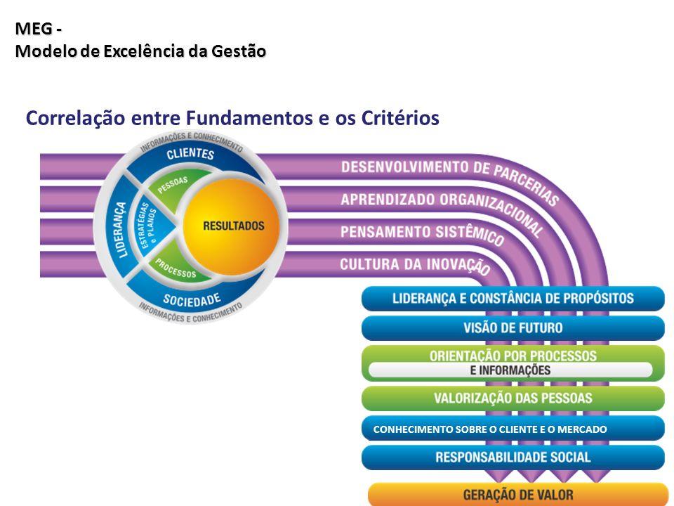 Correlação entre Fundamentos e os Critérios CONHECIMENTO SOBRE O CLIENTE E O MERCADO MEG - Modelo de Excelência da Gestão