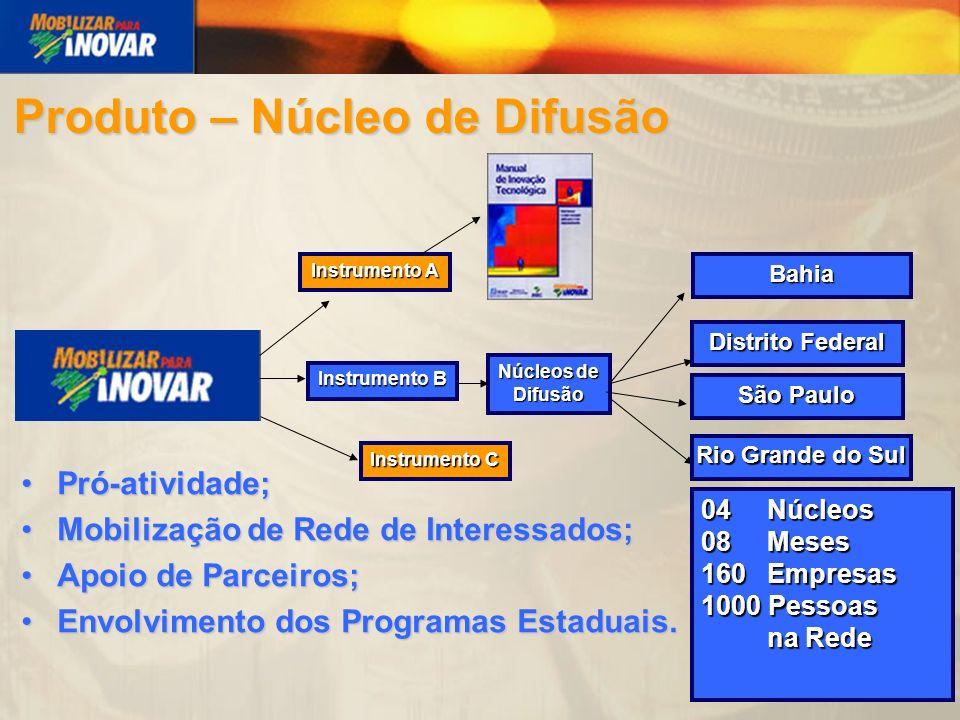 Instrumento A Instrumento B Núcleos de Difusão Bahia Distrito Federal São Paulo Rio Grande do Sul Pró-atividade;Pró-atividade; Mobilização de Rede de Interessados;Mobilização de Rede de Interessados; Apoio de Parceiros;Apoio de Parceiros; Envolvimento dos Programas Estaduais.Envolvimento dos Programas Estaduais.