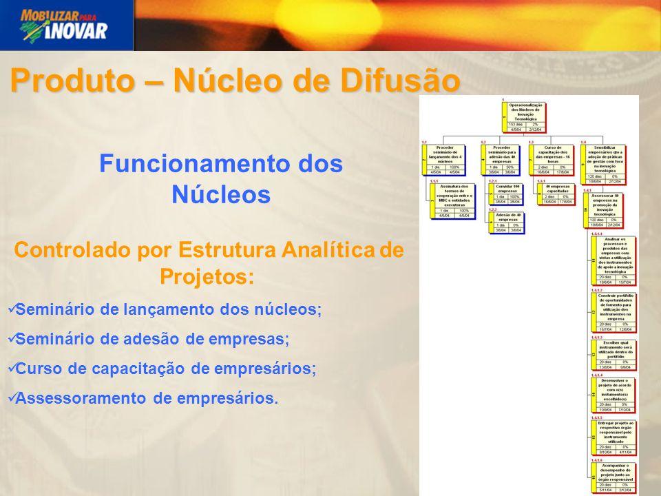 Instrumento A Instrumento B Núcleos de Difusão BA DF SP RS Instrumento C Produto - Portal