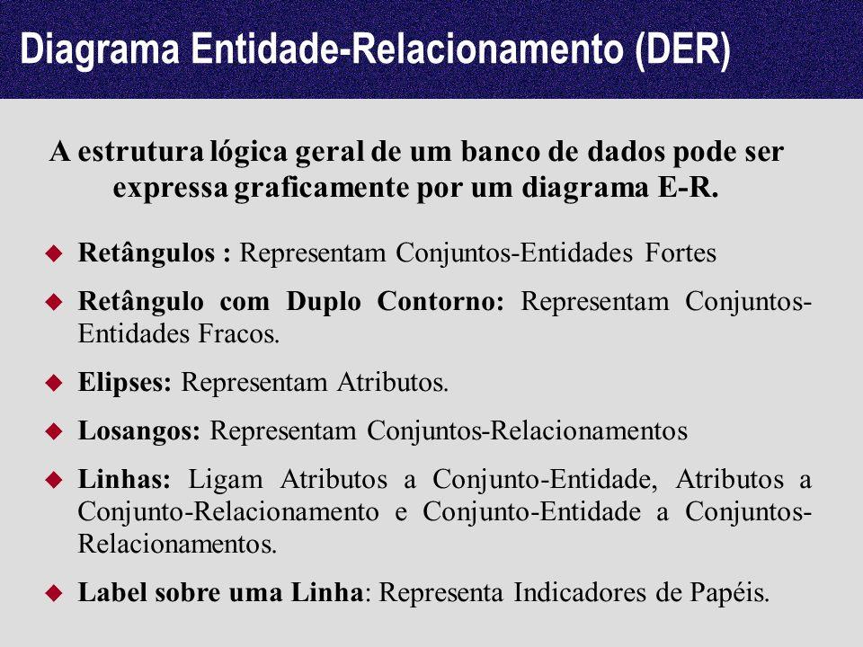 Diagrama Entidade-Relacionamento (DER) A estrutura lógica geral de um banco de dados pode ser expressa graficamente por um diagrama E-R. Retângulos :