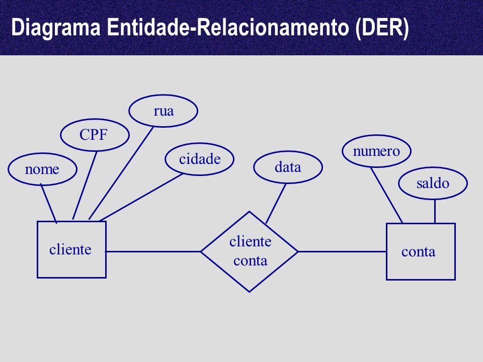 Diagrama Entidade-Relacionamento (DER) cliente conta cliente conta nome CPF rua cidade numero saldo data
