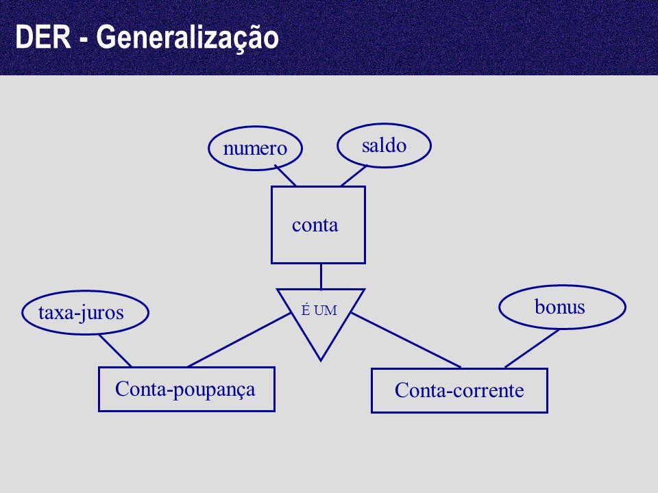 DER - Generalização conta numero saldo É UM Conta-poupança Conta-corrente taxa-juros bonus
