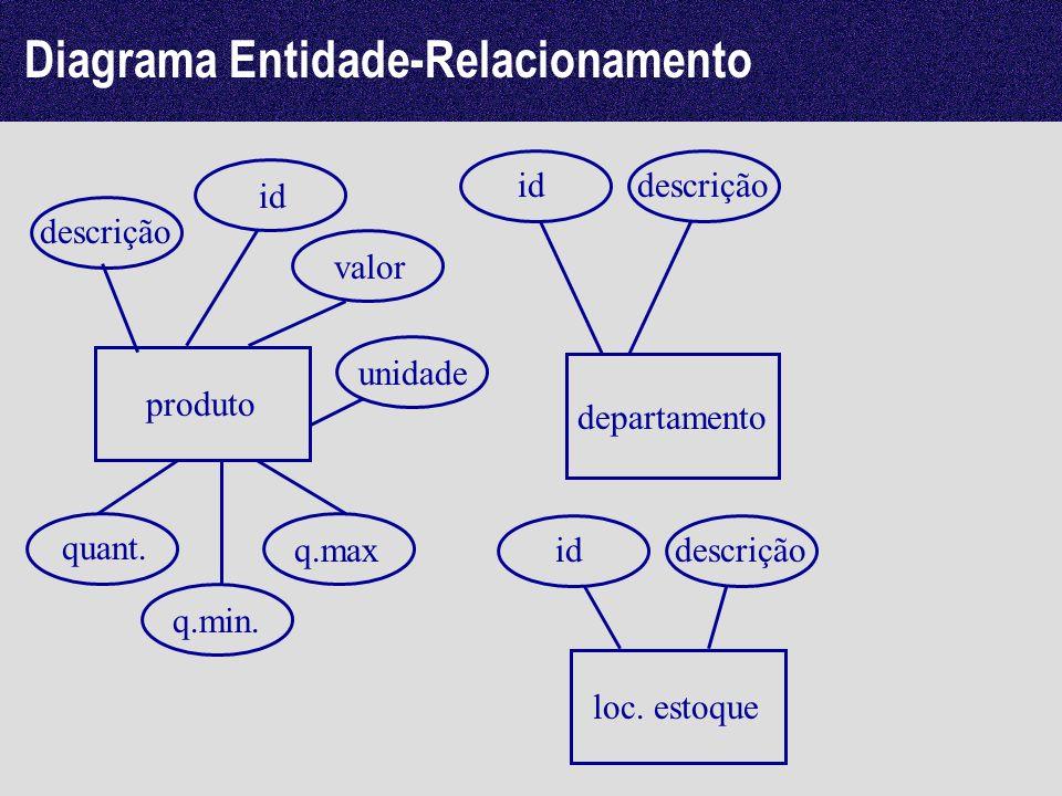 produto departamento descrição id Diagrama Entidade-Relacionamento valor unidade quant. q.min. q.max descrição loc. estoque iddescrição