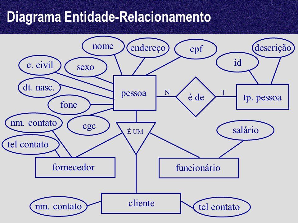 Diagrama Entidade-Relacionamento pessoa nome endereço É UM fornecedor funcionário nm. contato salário cliente cpf cgc sexo e. civil dt. nasc. fone tp.