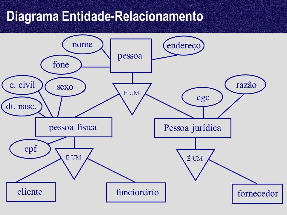 Diagrama Entidade-Relacionamento pessoa É UM pessoa física Pessoa jurídica É UM cliente funcionário É UM fornecedor nome endereço fone cpf sexo e. civ