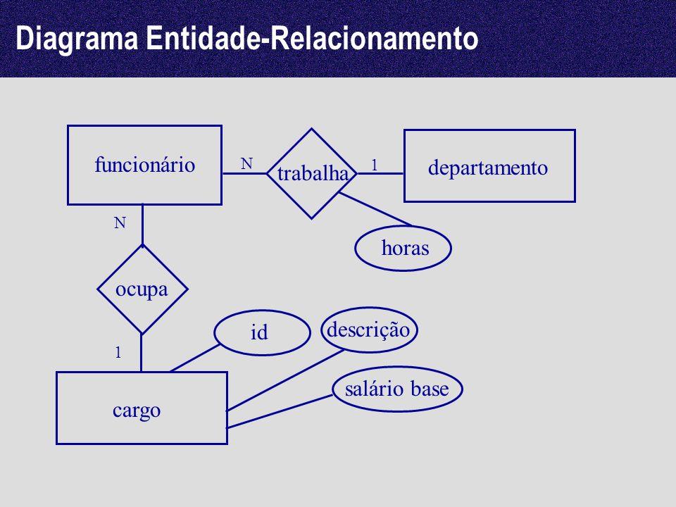 Diagrama Entidade-Relacionamento funcionário departamento trabalha 1 N cargo ocupa id descrição salário base 1 N horas