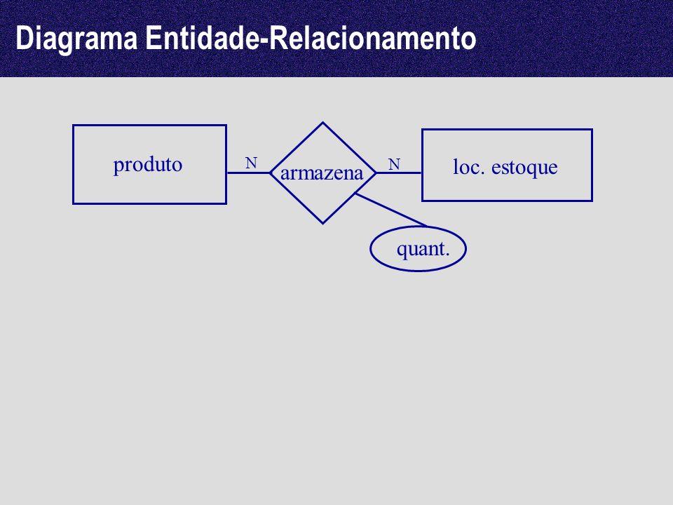Diagrama Entidade-Relacionamento produto loc. estoque armazena N N quant.