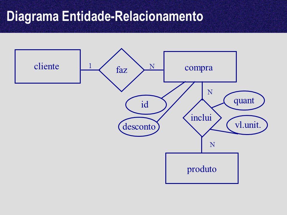 cliente compra faz N 1 Diagrama Entidade-Relacionamento produto inclui N N id desconto quant vl.unit.