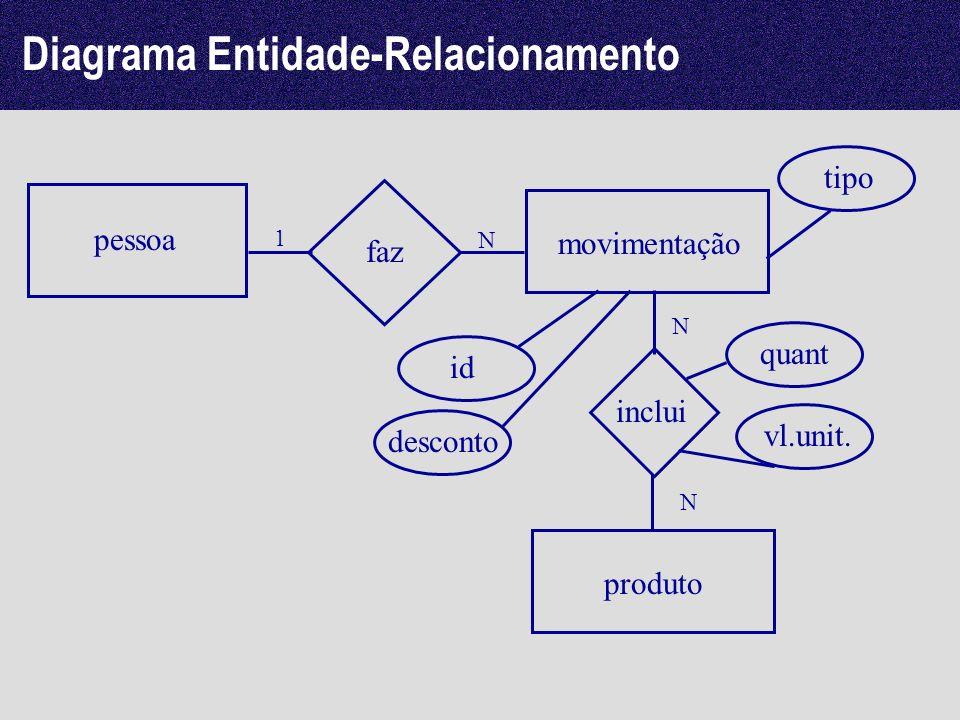 pessoa movimentação faz N 1 produto inclui N N id desconto quant vl.unit. Diagrama Entidade-Relacionamento tipo