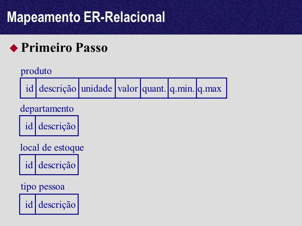 Mapeamento ER-Relacional Primeiro Passo produto descriçãoidvalorunidadequant.q.min.q.max departamento descriçãoid local de estoque descriçãoid tipo pe