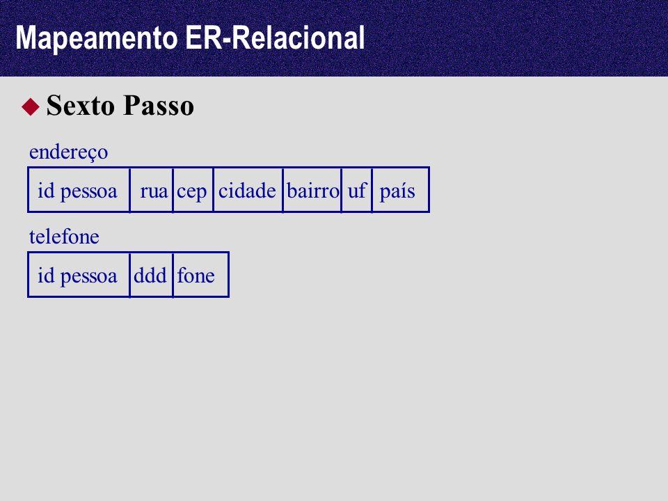 Mapeamento ER-Relacional Sexto Passo endereço id pessoaruacepcidadebairroufpaís telefone id pessoadddfone