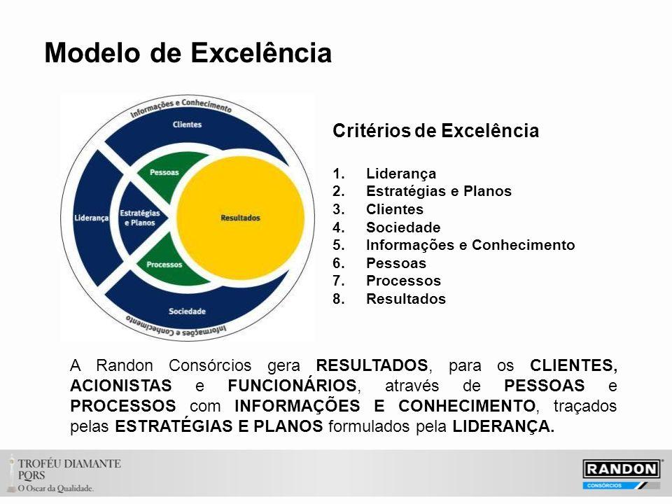 Critérios de Excelência 1.Liderança 2.Estratégias e Planos 3.Clientes 4.Sociedade 5.Informações e Conhecimento 6.Pessoas 7.Processos 8.Resultados A Randon Consórcios gera RESULTADOS, para os CLIENTES, ACIONISTAS e FUNCIONÁRIOS, através de PESSOAS e PROCESSOS com INFORMAÇÕES E CONHECIMENTO, traçados pelas ESTRATÉGIAS E PLANOS formulados pela LIDERANÇA.