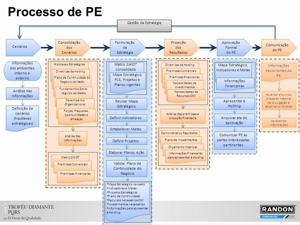 Processo de PE Projeção dos Resultados Aprovação Formal do PE Comunicação do PE Gestão da Estratégia Informações dos ambientes interno e externo Análise das Informações Definição de cenários (hipóteses estratégicas) Consolidação dos Cenários Hipóteses Estratégicas Diretrizes da Holding Plano de Continuidade do Negócio validado Fundamentos Estra- tégicos validados Desempenho Organizacional Forças, fraquezas, oportunidades e ameaças Análise das Informações Matriz SWOT Premissas Comerciais Premissas Financeiras Formulação da Estratégia Matriz SWOT consolidada Mapa Estratégico, FCS, Projetos e Planos vigentes Revisar Mapa Estratégico Definir Indicadores Estabelecer Metas Definir Projetos Elaborar Planos Ação Validar Plano de Continuidade do Negócio Mapa Estratégico revisado Indicadores e Metas Projetos Estratégicos Plano de Continuidade Recursos necessários-OM Investimentos necessários Informações para apresentar à Holding Diretrizes da Holding Premissas Comerciais Análise das premissas e projeção financeira Demonstrativo Resultados Plano de Investimentos Orçamento Matricial Premissas financeiras Necessidades de Investimentos Necessidades de Recursos-OM Informações Financeiras para apresentar à Holding Mapa Estratégico, Indicadores e Metas Informações Financeiras Apresentar à Holding Arquivar ata de aprovação Comunicar PE às partes interessadas pertinentes Informações decorrentes do PE Atualizar arquivos, preparar material de divulgação e atualizar a Intranet Apresentar Informações Cenários